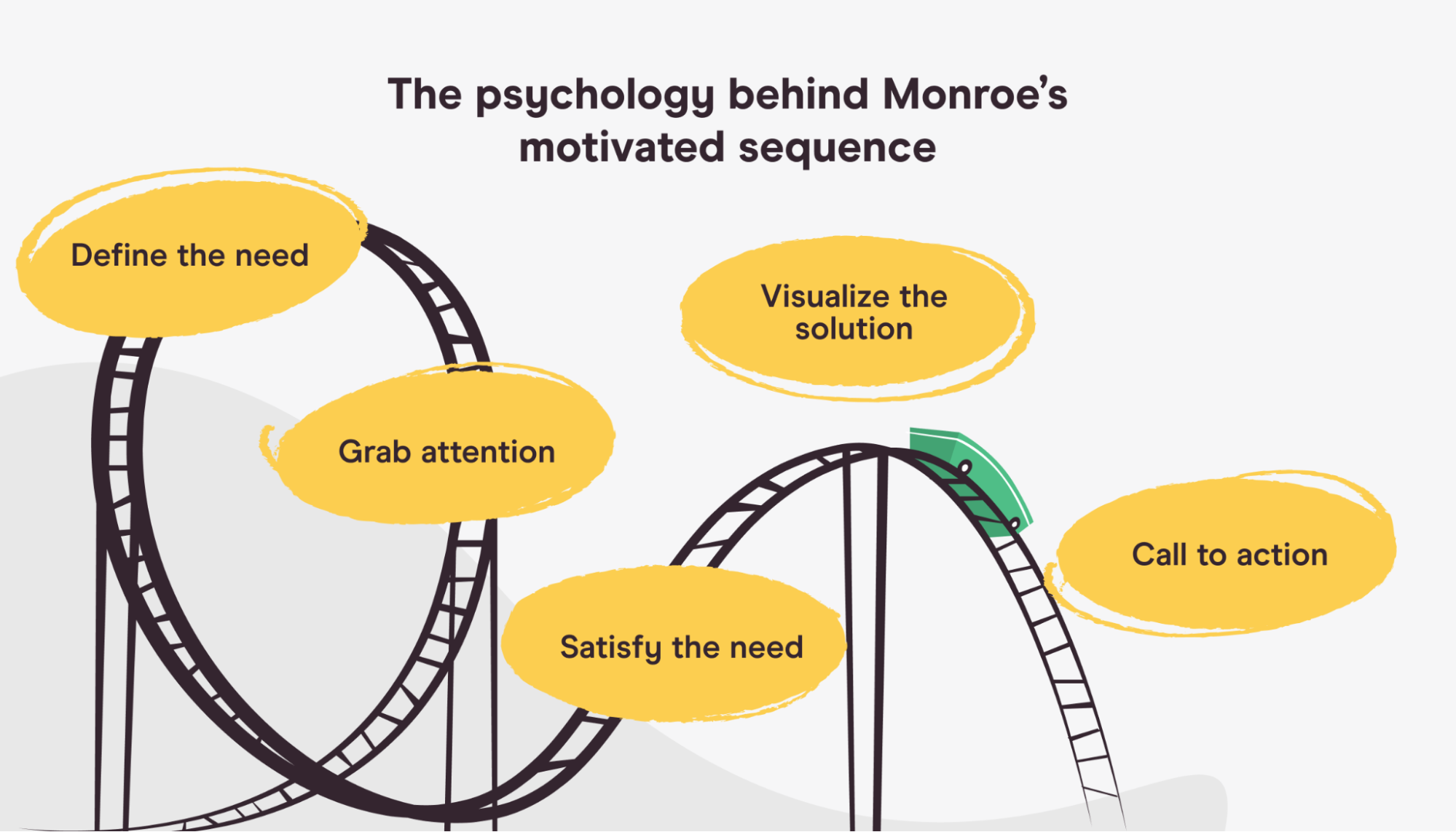 The psychology behind Monroe's motivated sequence