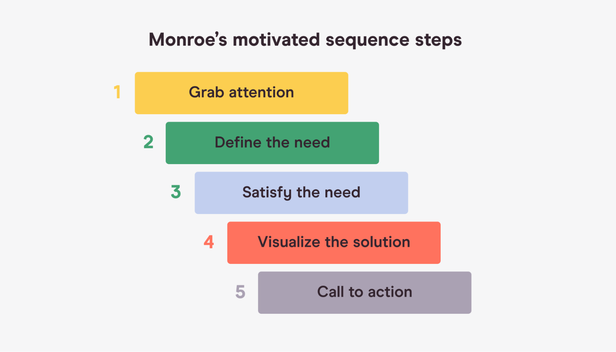 Representation of Monroe's motivated sequence steps