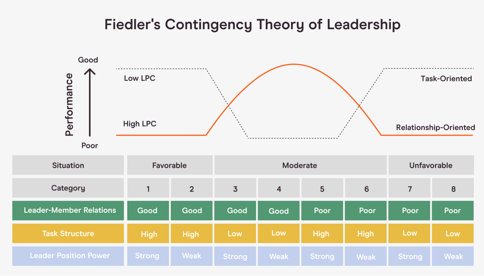 Fiedler Contingency Model for different leadership styles