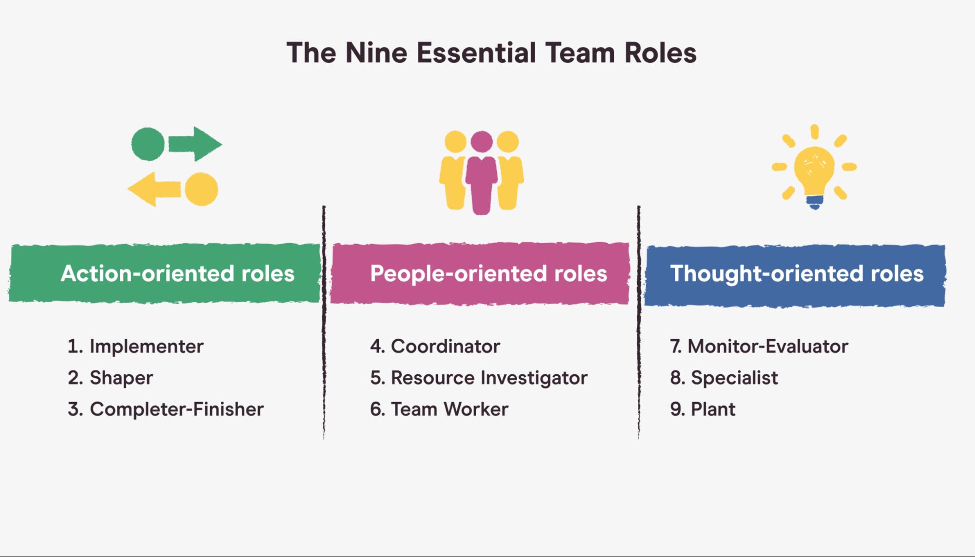 9 essential team roles