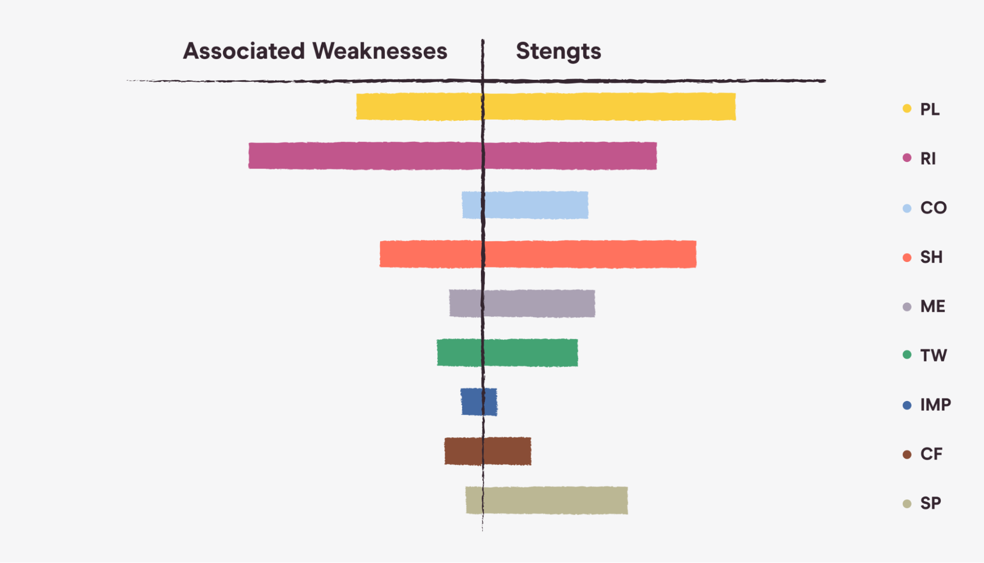 a bar graph showcasing the balance between employee strengths and weaknesses