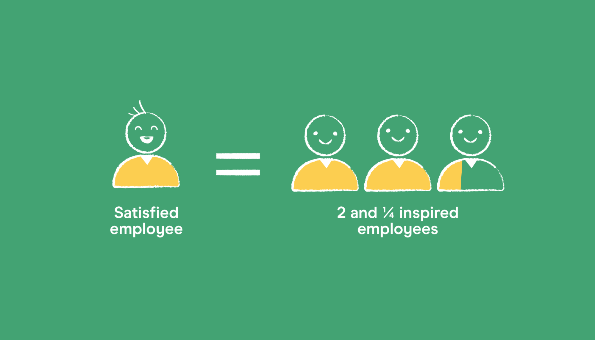 an inspired employee is 125% more productive than a satisfied employee