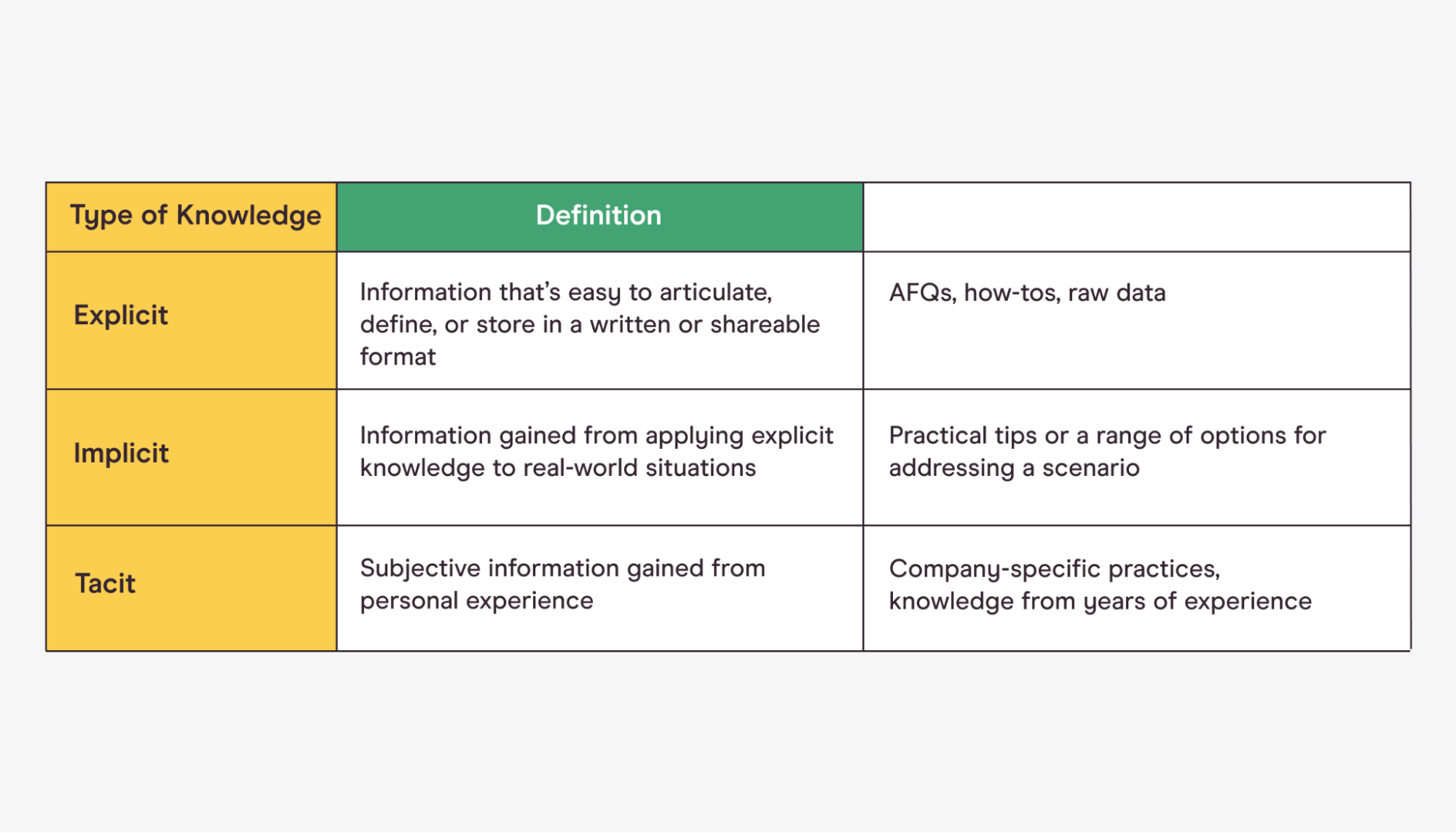 chart defining implicit, explicit, and tacit knowledge