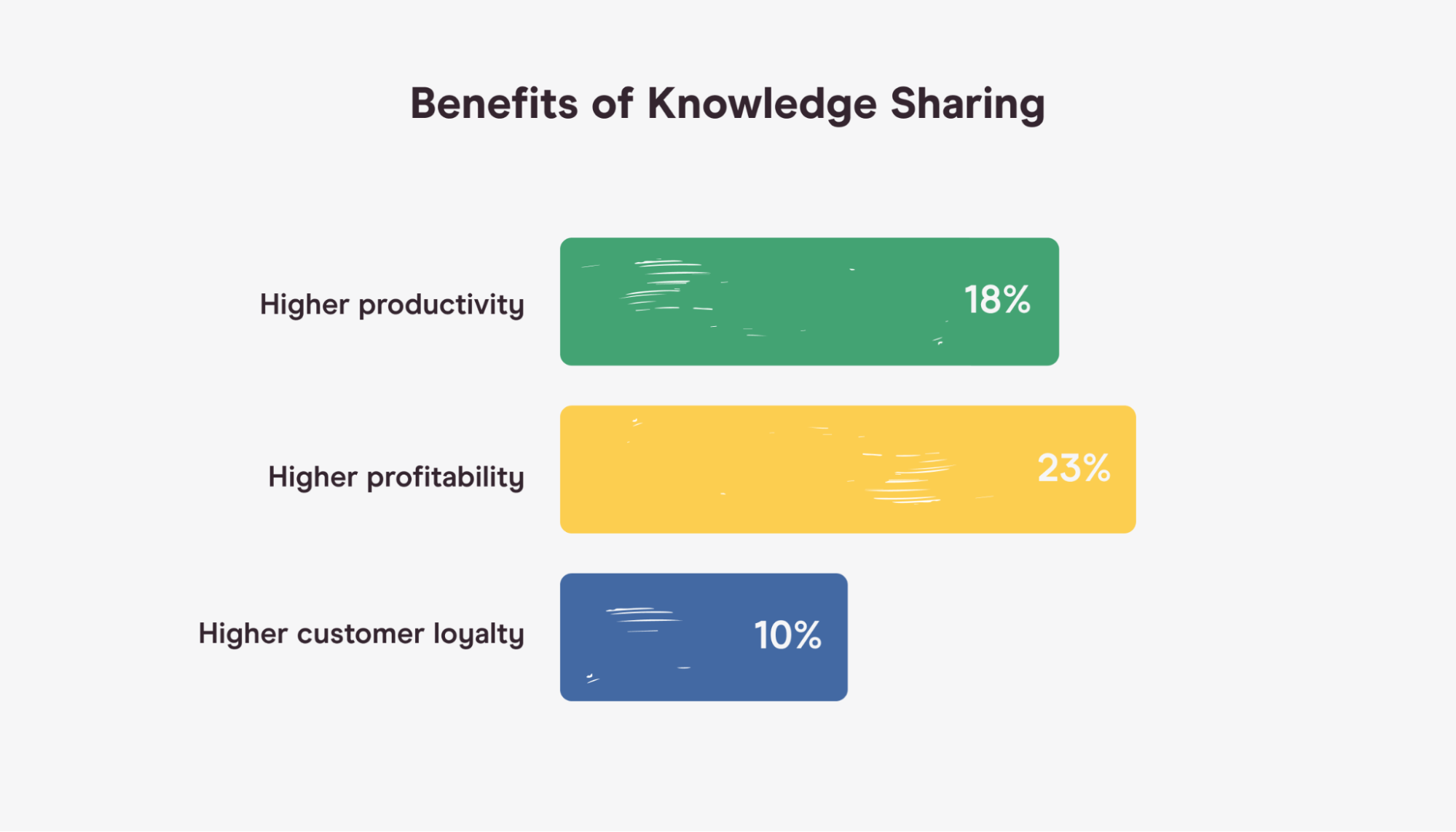 chart showing impact of knowledge sharing on productivity, profitability, and loyalty