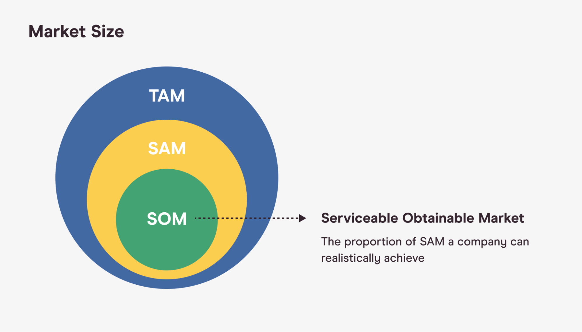 market sizing serviceable obtainable market