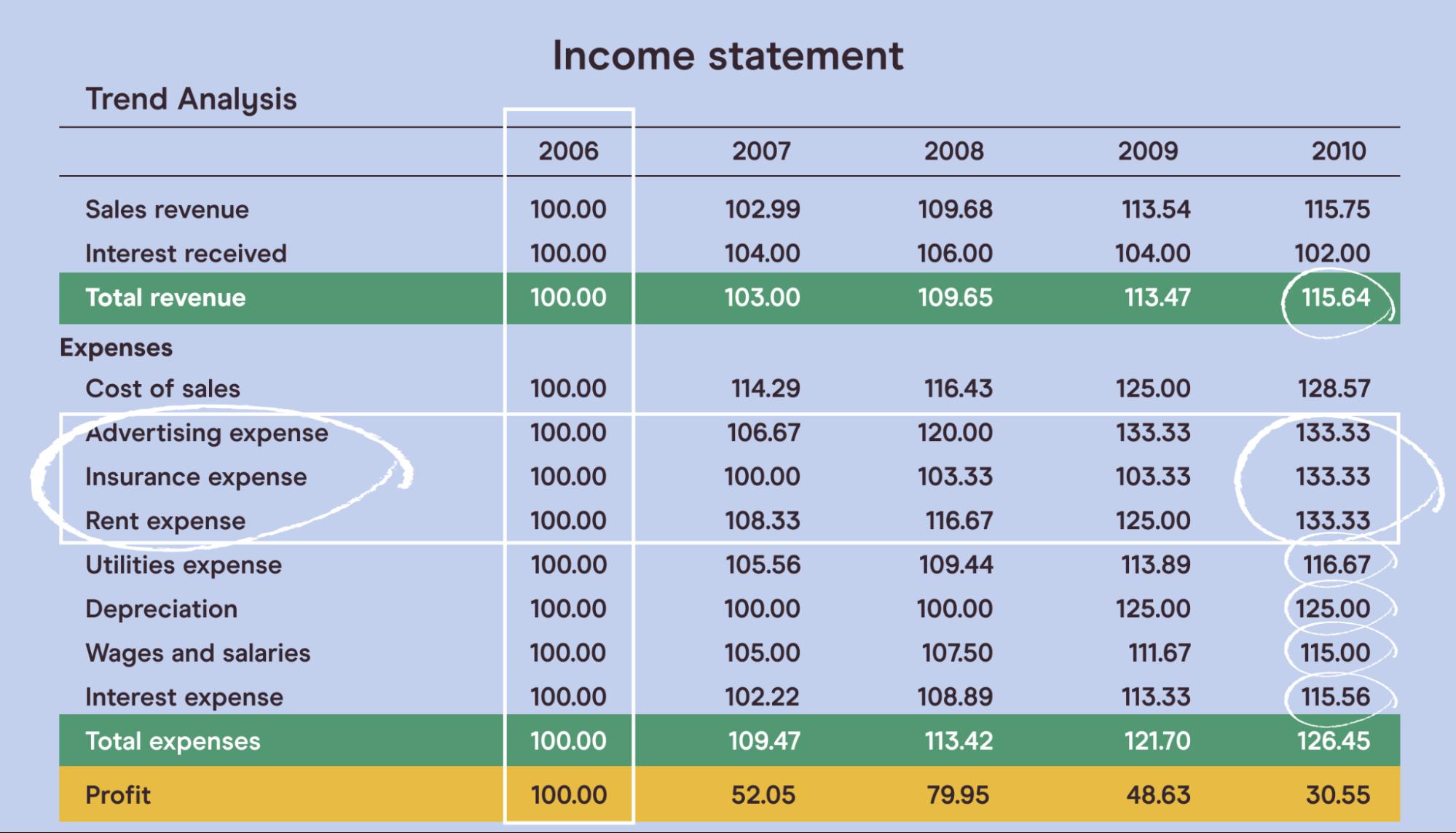 Chart showing vertical analysis, horizontal analysis, and ratio analysis