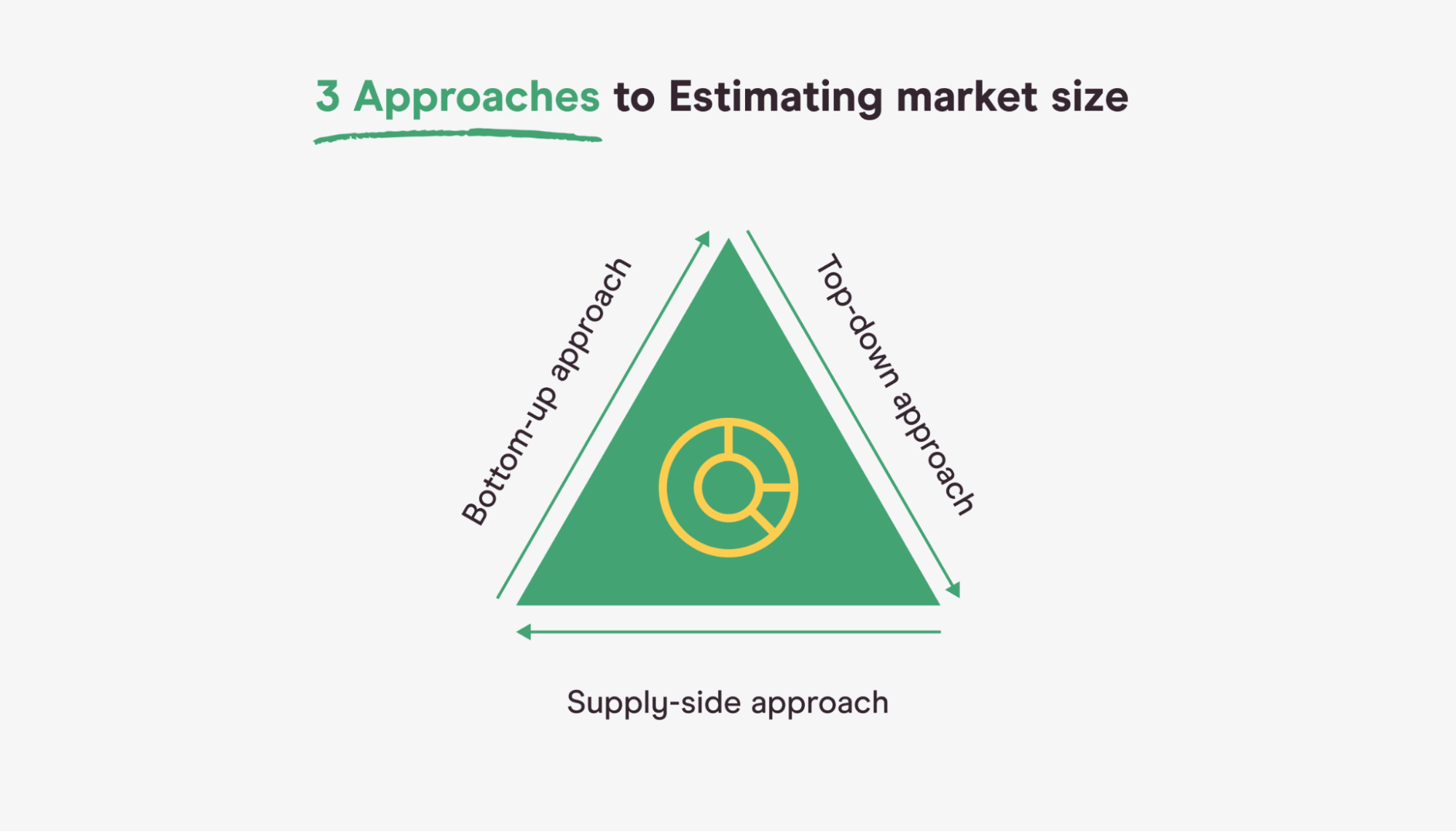 3 approaches to estimating market size