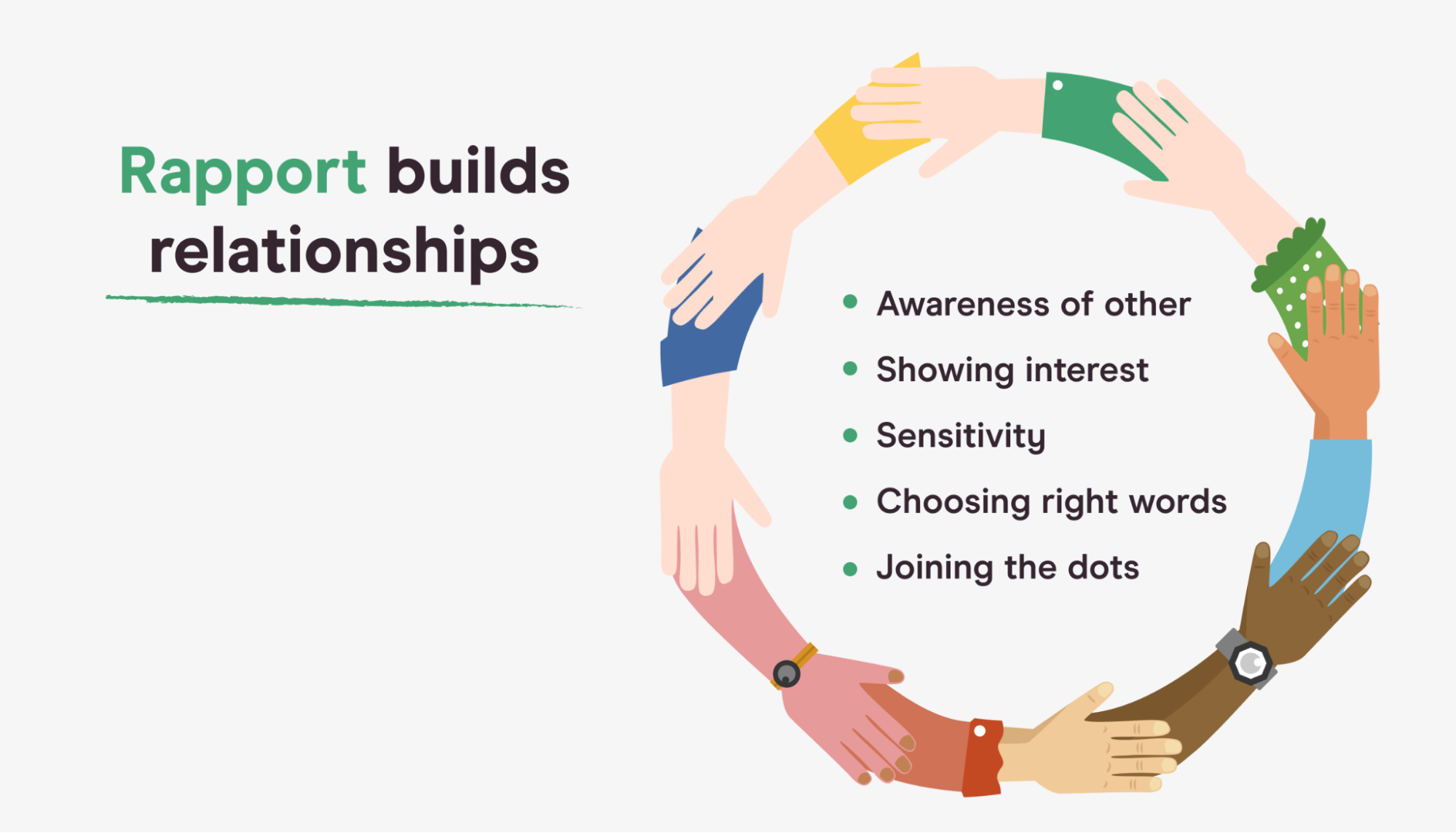 Visual representation of the principles of rapport building
