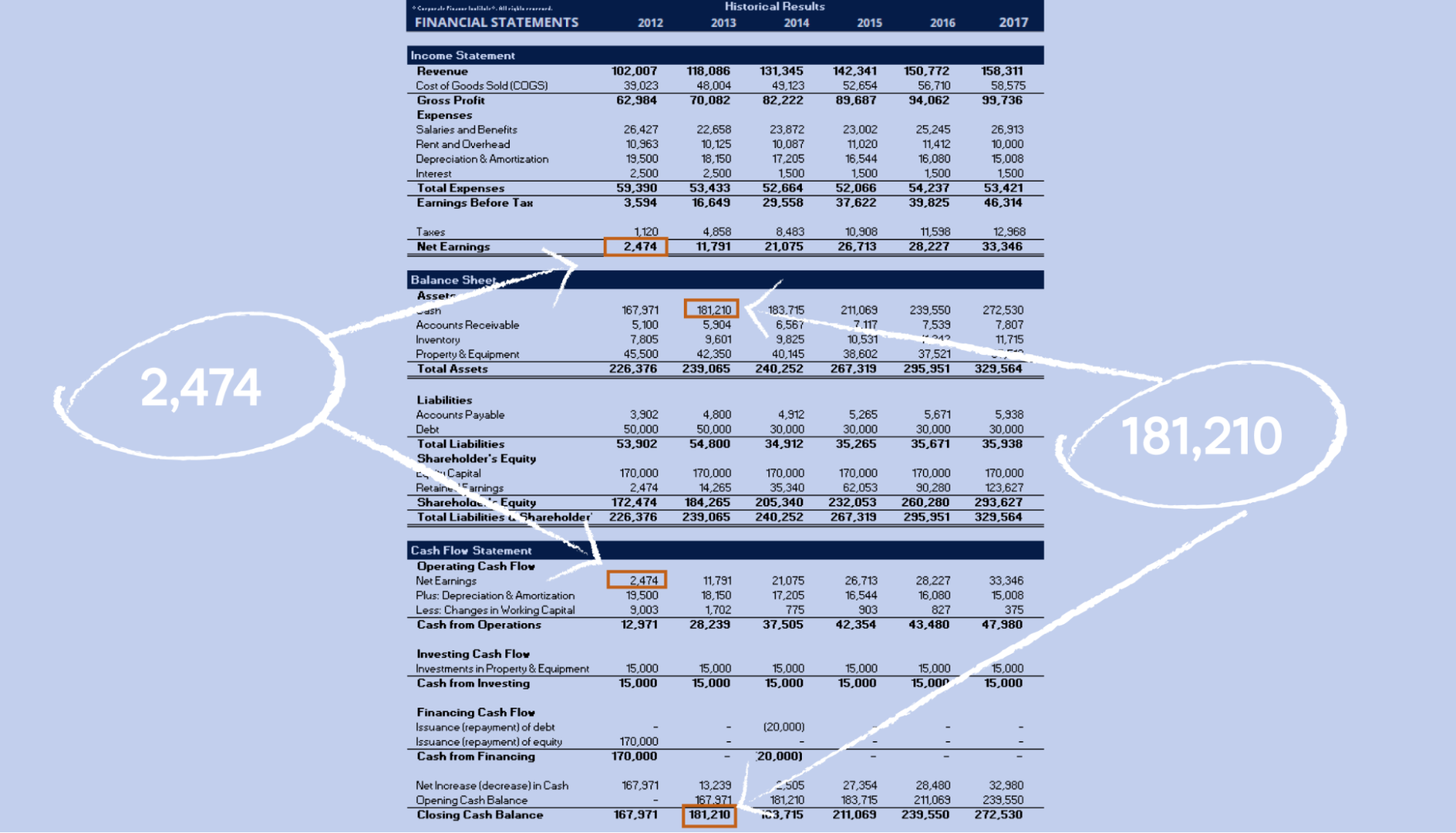 Example of a company's financial statement
