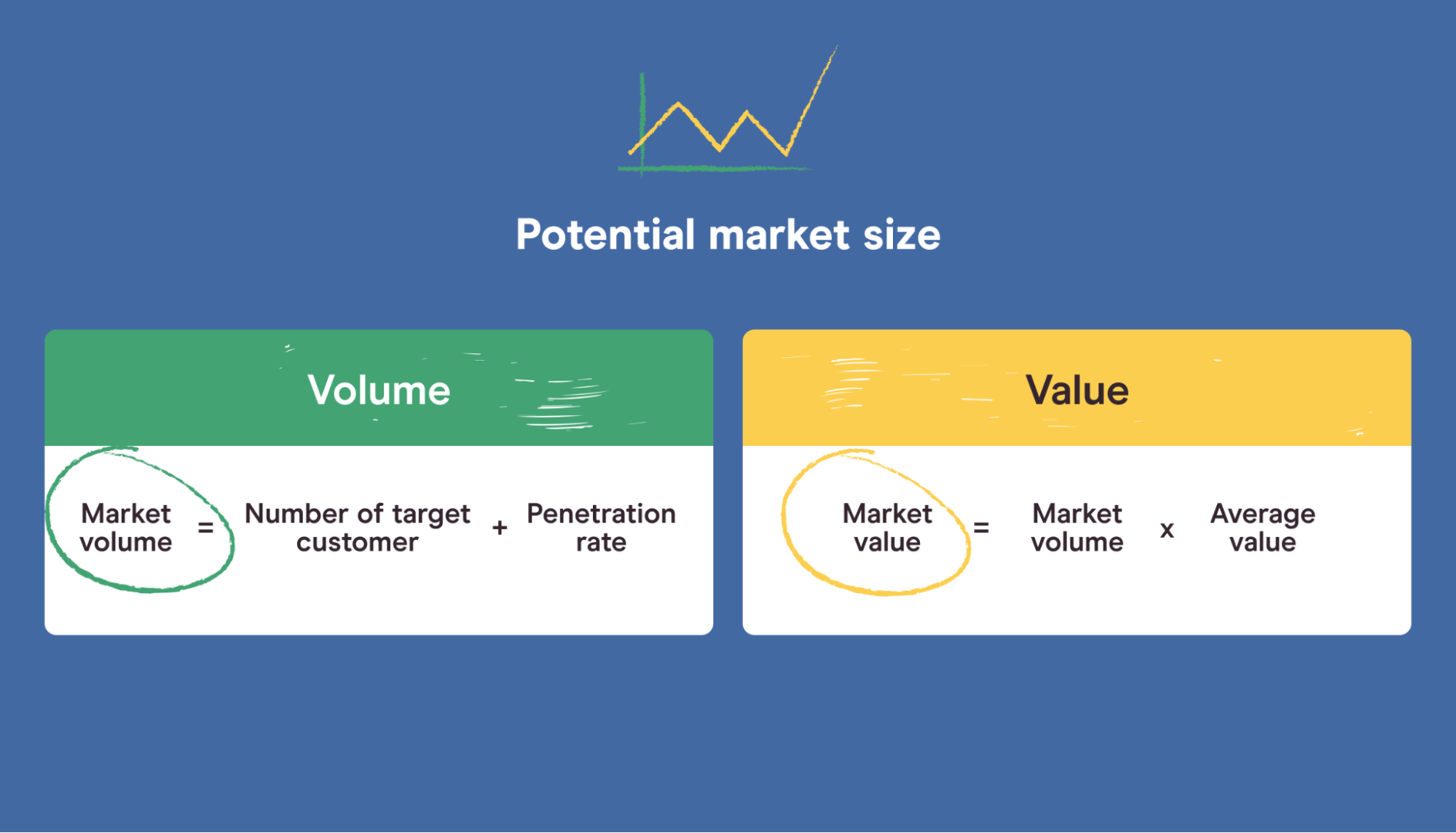 potential market size