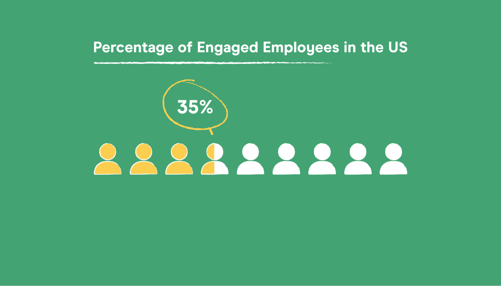 people graph highlighting the just 35% of employees who feel engaged at work