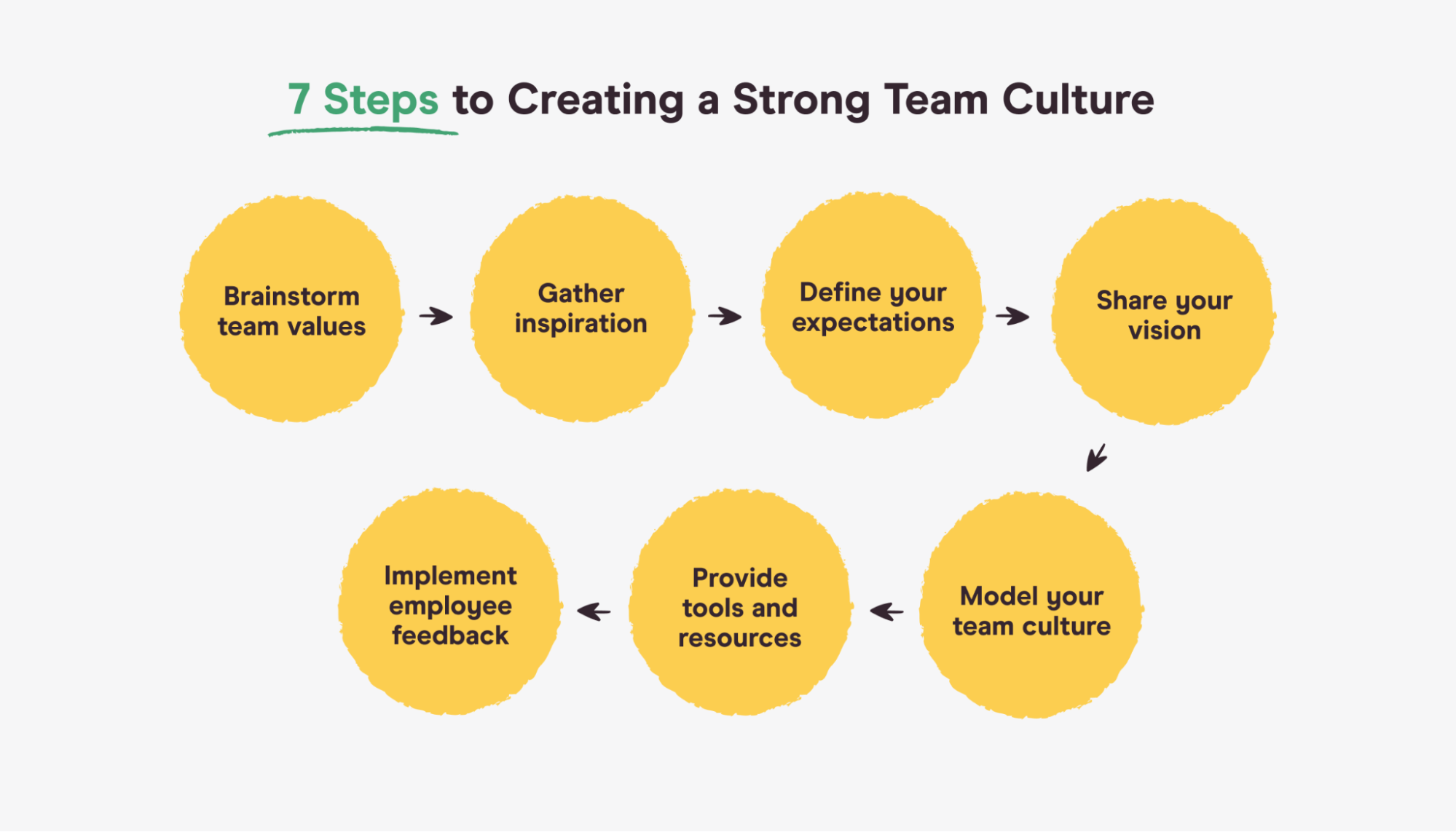 steps to creating a strong team culture