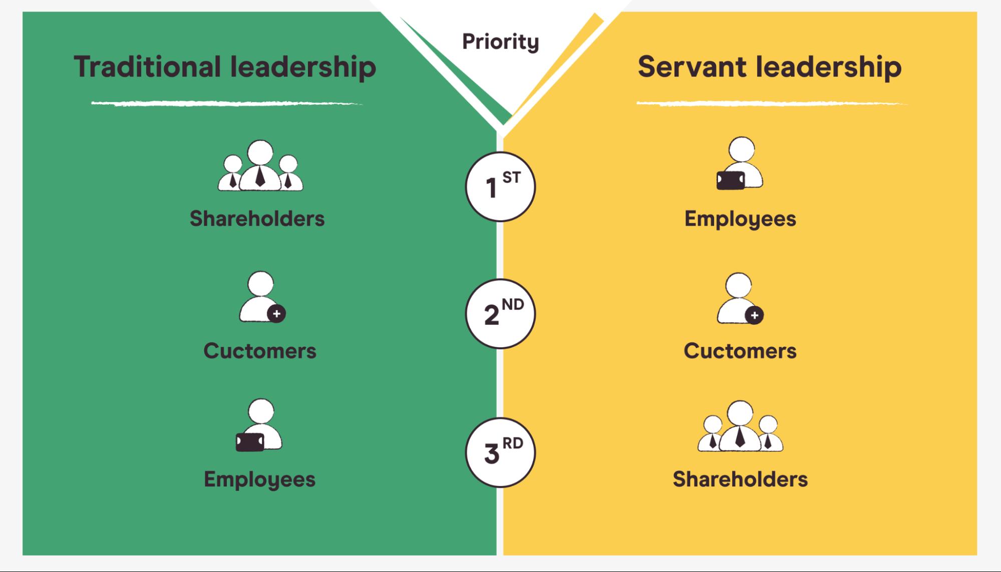 traditional leadership vs. servant leadership
