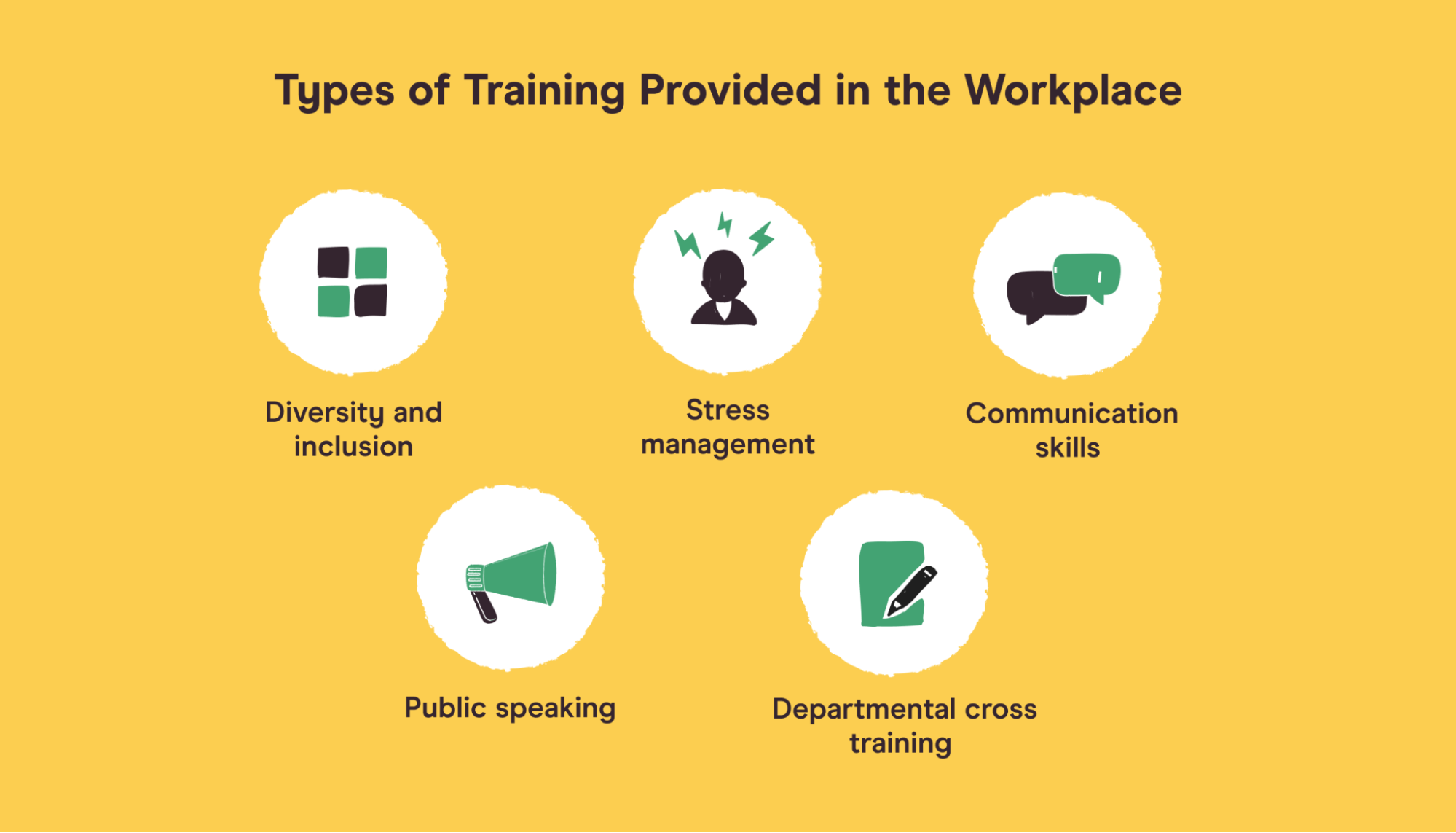 types of training for work