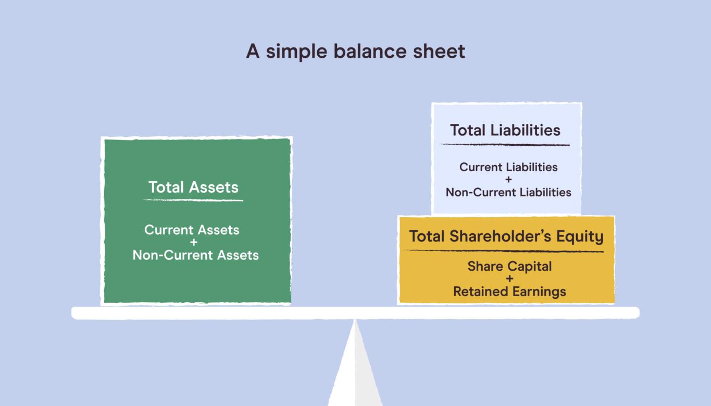 A balance sheet is split between assets, liabilities, and equity