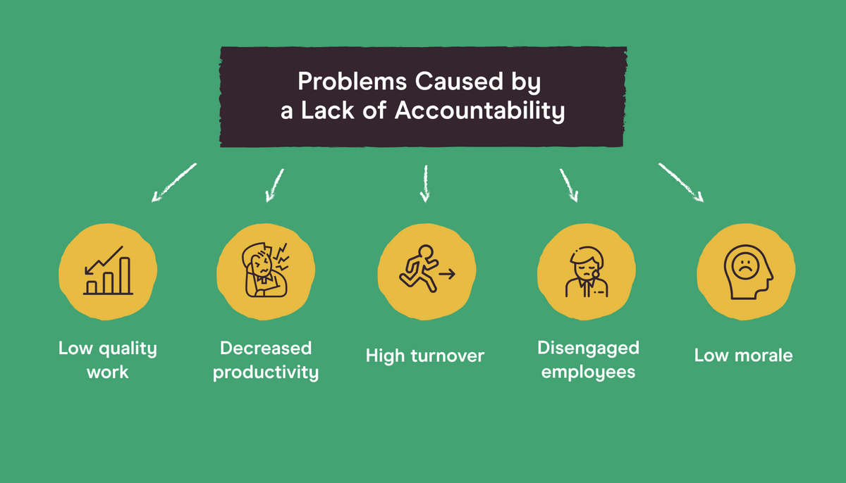 problems caused by a lack of accountability