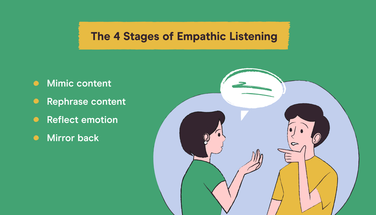 the 4 stages of empathic listening