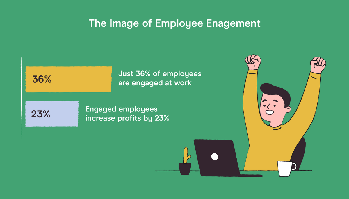 infographic showing that 36% of employees are engaged at work