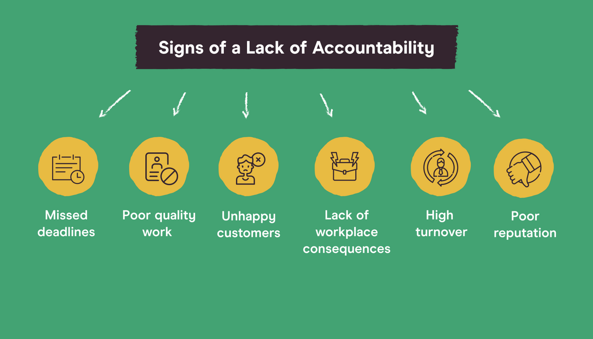 warnings signs of a lack of accountability, including missed deadlines, poor quality work, unhappy customers