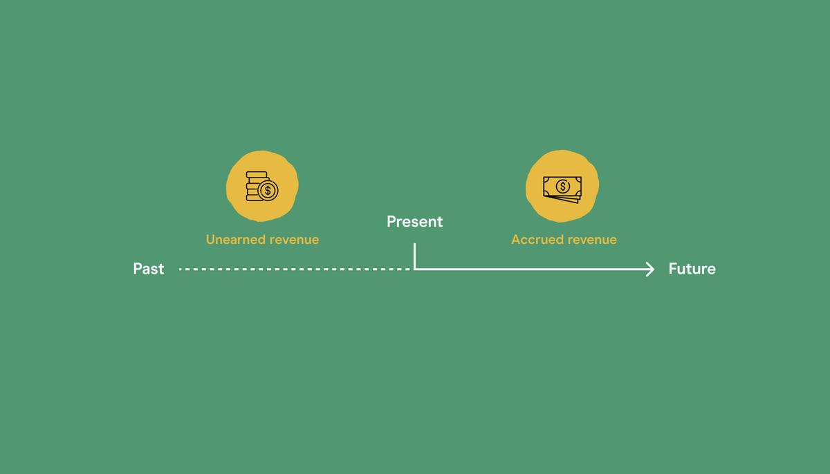 Unearned revenue vs accrued revenue