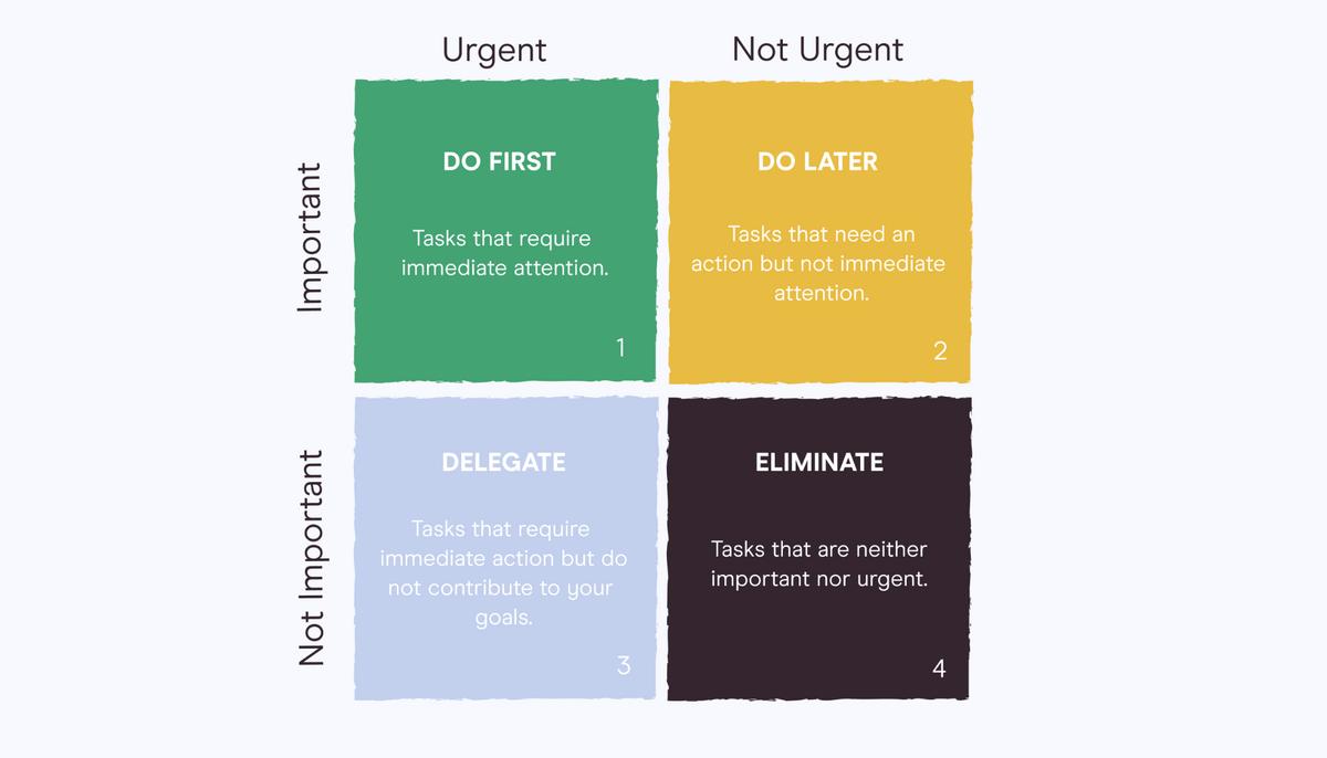 2 x 2 grid of importance vs urgent
