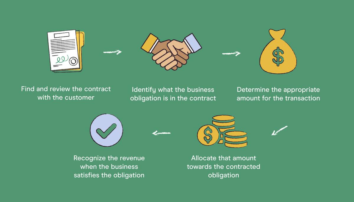 When to Recognize Revenue
