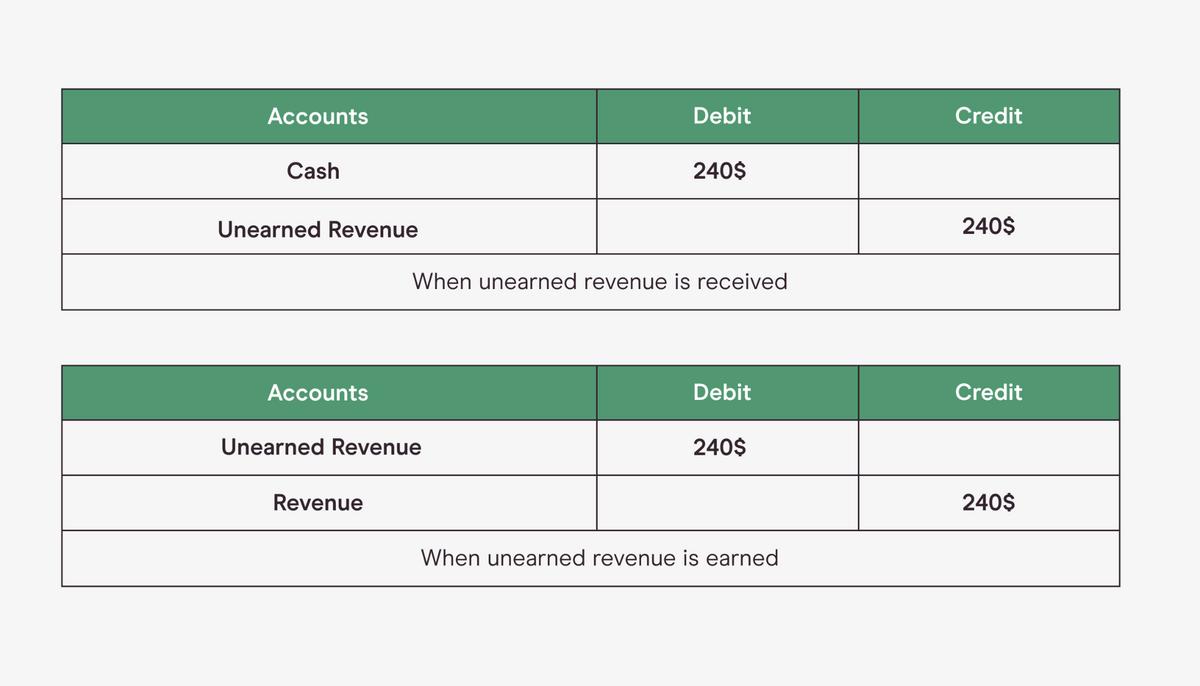 Unearned Revenue Journal Entries